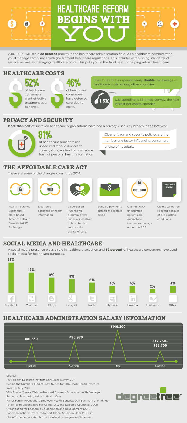Infographic images healthcare providers